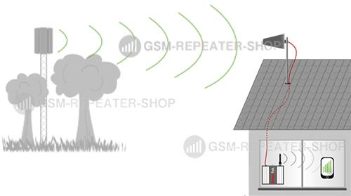 Wie funktioniert ein GSM Repeater?
