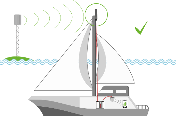 Handysignalverstärker auf See